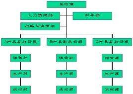 组织扁平化_扁平化组织结构_360百科