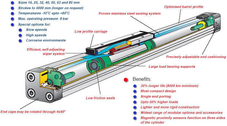 整体安装尺寸小,轴向空间空间小,大约比标准气缸节省轴向空间44%.