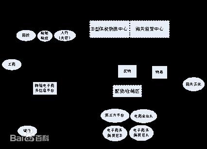 电子商务渠道模型_360百科