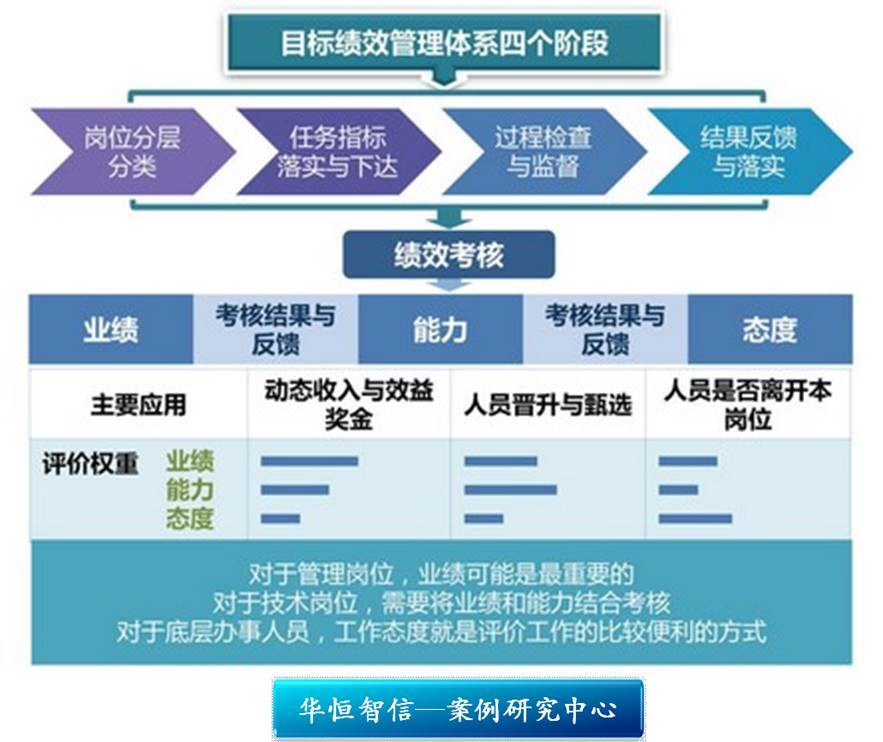 目标绩效管理体系四个阶段