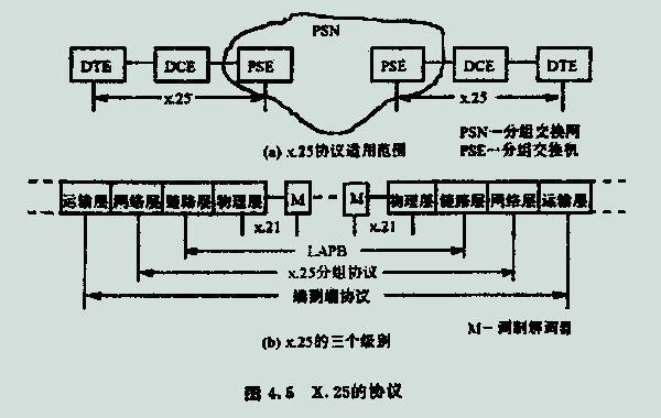 25分组级协议,可向网络层的用户提供多个虚电路连接,使用户可以同时与