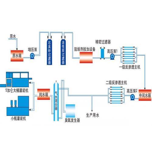 【厂家直销】反渗透水处理,反渗透设备,ro水处理设备 质量可靠  电器