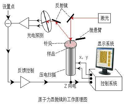 原子力显微镜_360百科