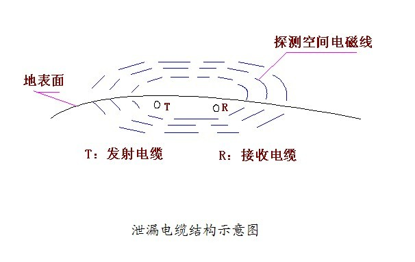 前面介绍的主动红外探测器和微波墙式探测器是最为常见的周界报警探测