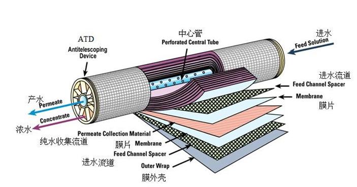 反渗透膜结构图